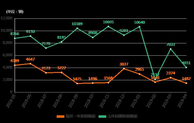 2019年4月比亚迪F3销量